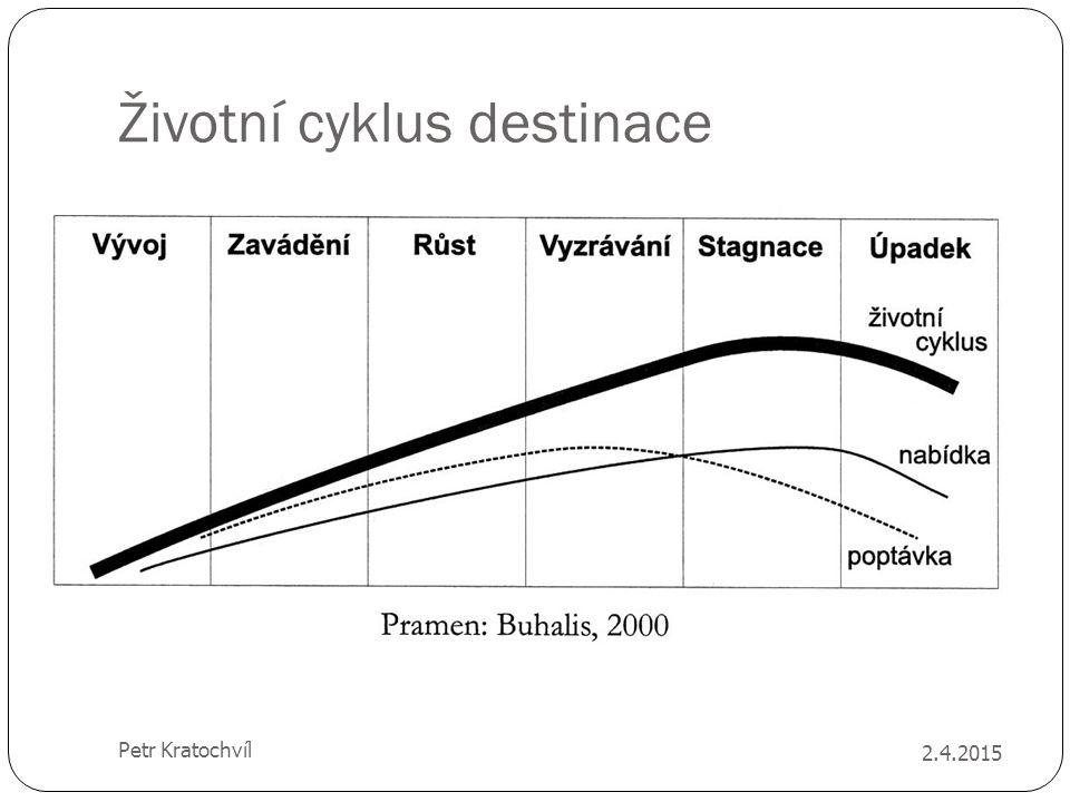 Životní cyklus destinace