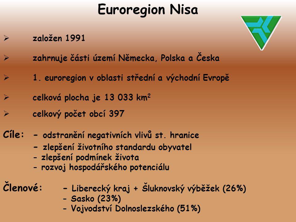 Euroregion Nisa Cíle: - odstranění negativních vlivů st. hranice