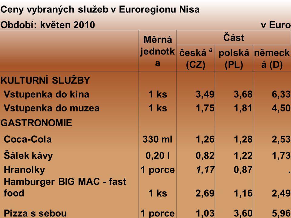 Ceny vybraných služeb v Euroregionu Nisa