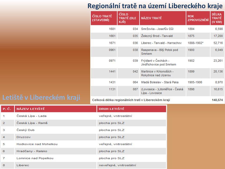 Regionální tratě na území Libereckého kraje