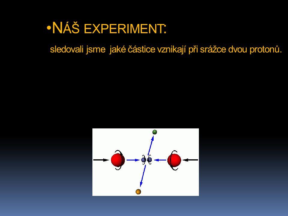 Náš experiment: sledovali jsme jaké částice vznikají při srážce dvou protonů.