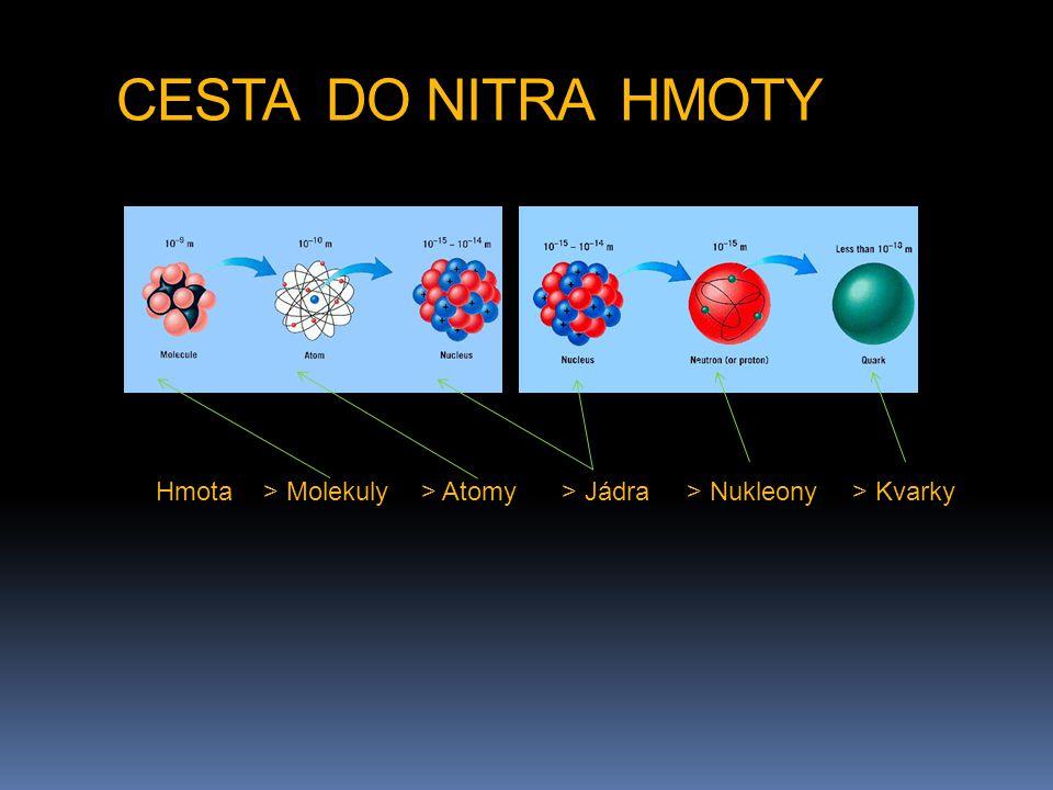 CESTA DO NITRA HMOTY Hmota > Molekuly > Atomy > Jádra