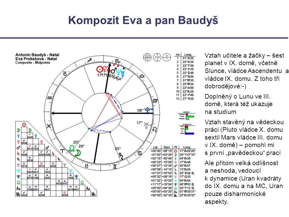 Kompozit Eva a pan Baudyš
