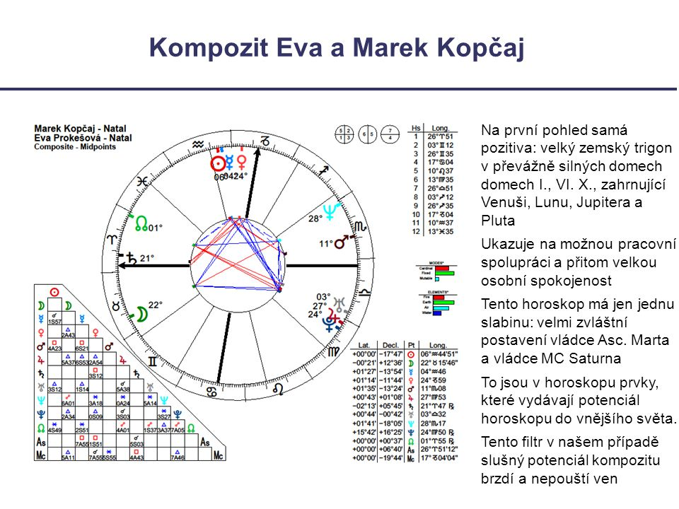 Kompozit Eva a Marek Kopčaj