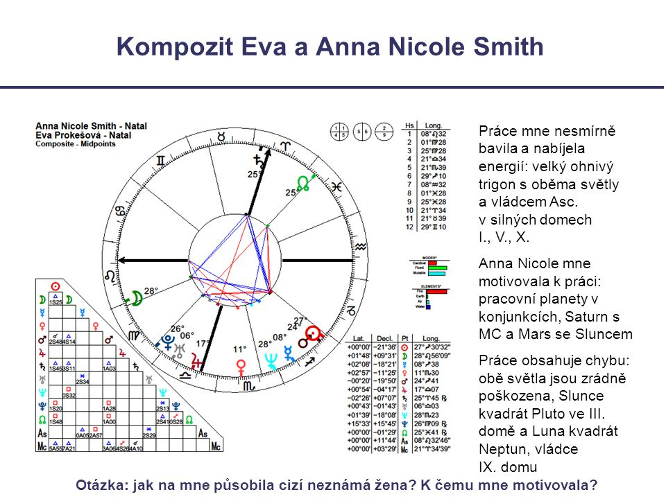 Kompozit Eva a Anna Nicole Smith