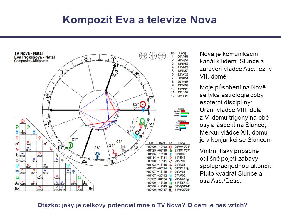 Kompozit Eva a televize Nova
