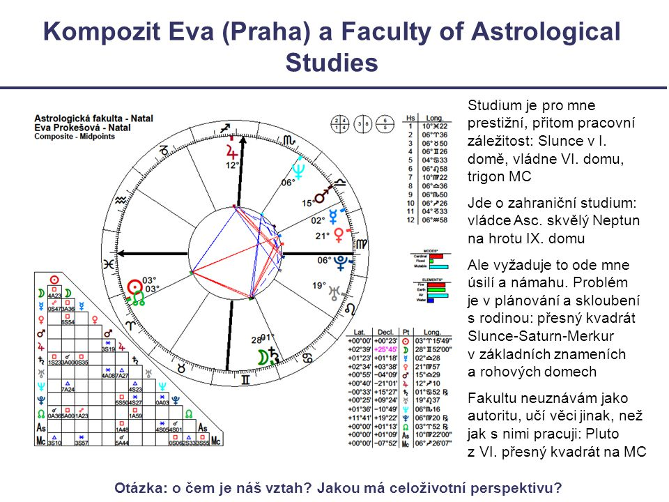 Kompozit Eva (Praha) a Faculty of Astrological Studies