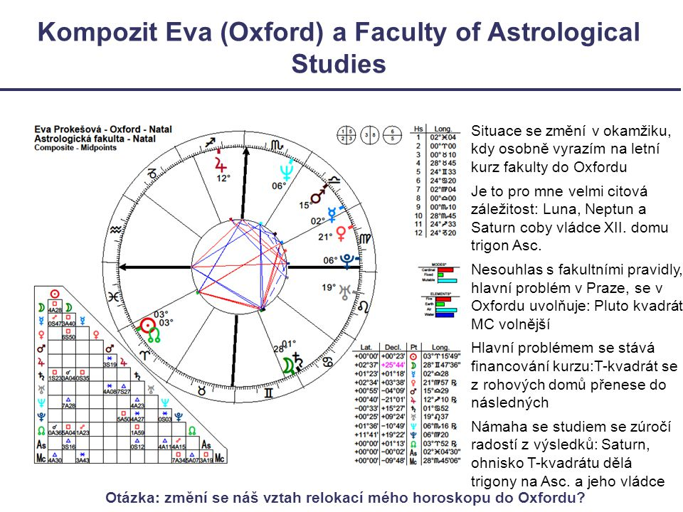 Kompozit Eva (Oxford) a Faculty of Astrological Studies
