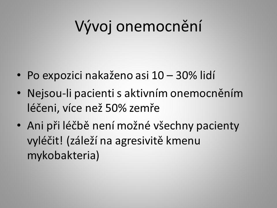 Vývoj onemocnění Po expozici nakaženo asi 10 – 30% lidí
