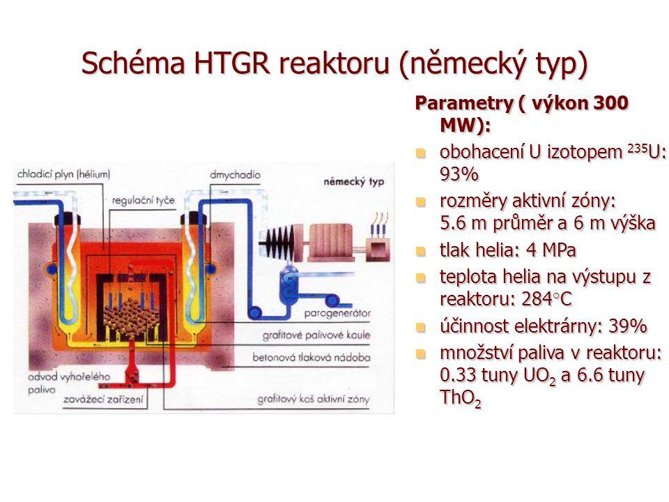 Schéma HTGR reaktoru (německý typ)