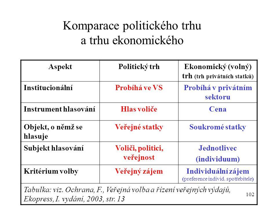 Komparace politického trhu a trhu ekonomického