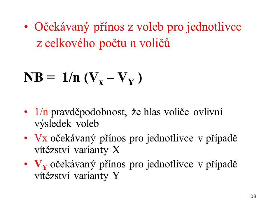 NB = 1/n (Vx – VY ) Očekávaný přínos z voleb pro jednotlivce