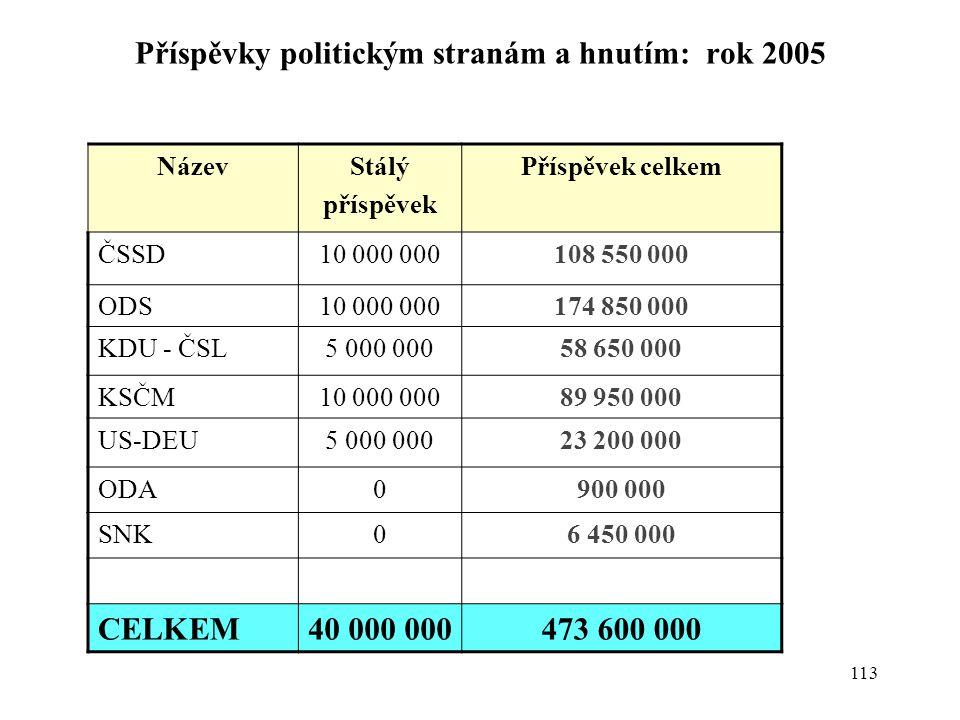 Příspěvky politickým stranám a hnutím: rok 2005
