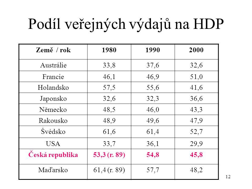 Podíl veřejných výdajů na HDP