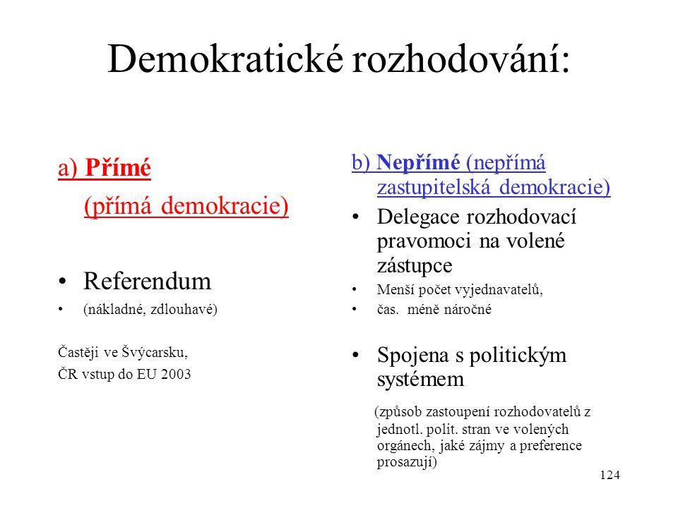 Demokratické rozhodování: