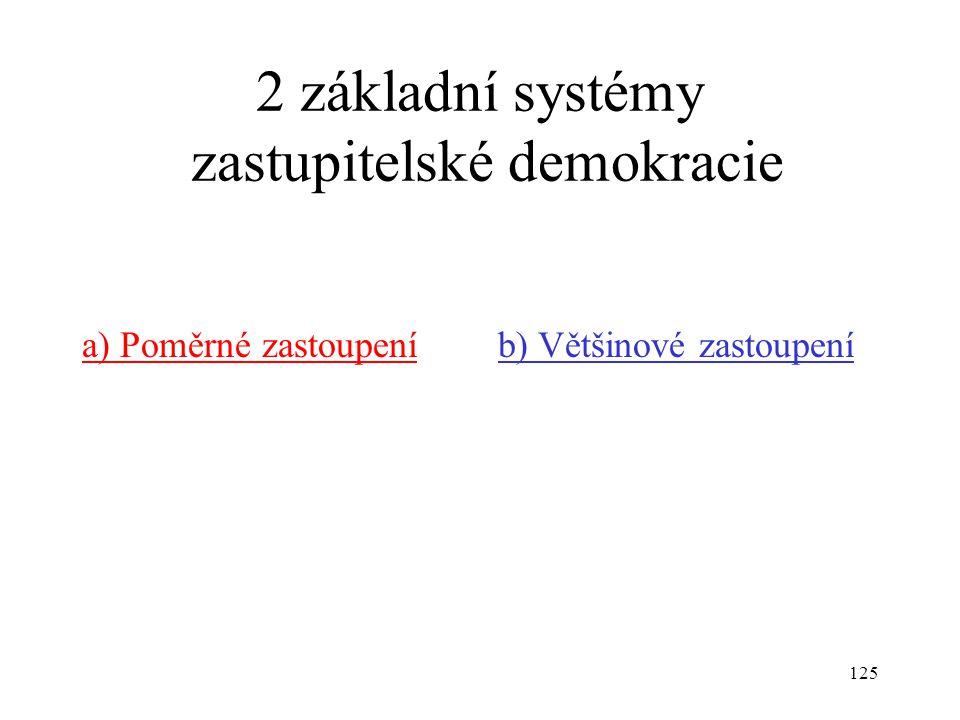 2 základní systémy zastupitelské demokracie