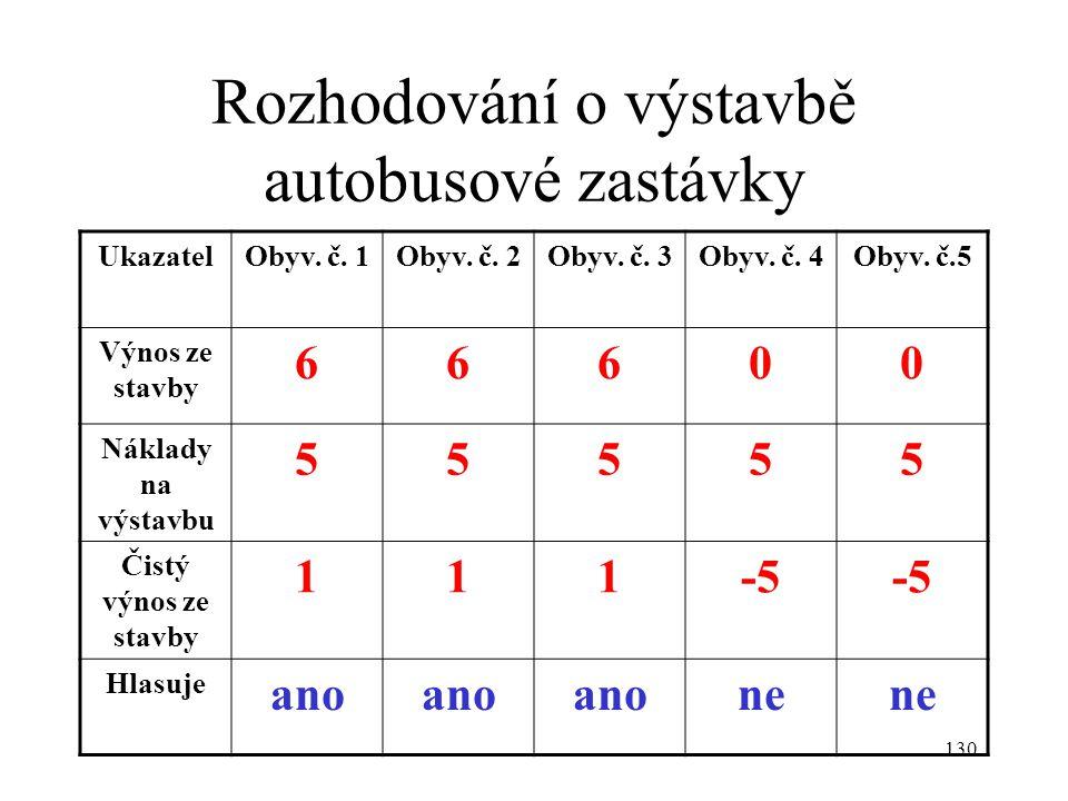 Rozhodování o výstavbě autobusové zastávky
