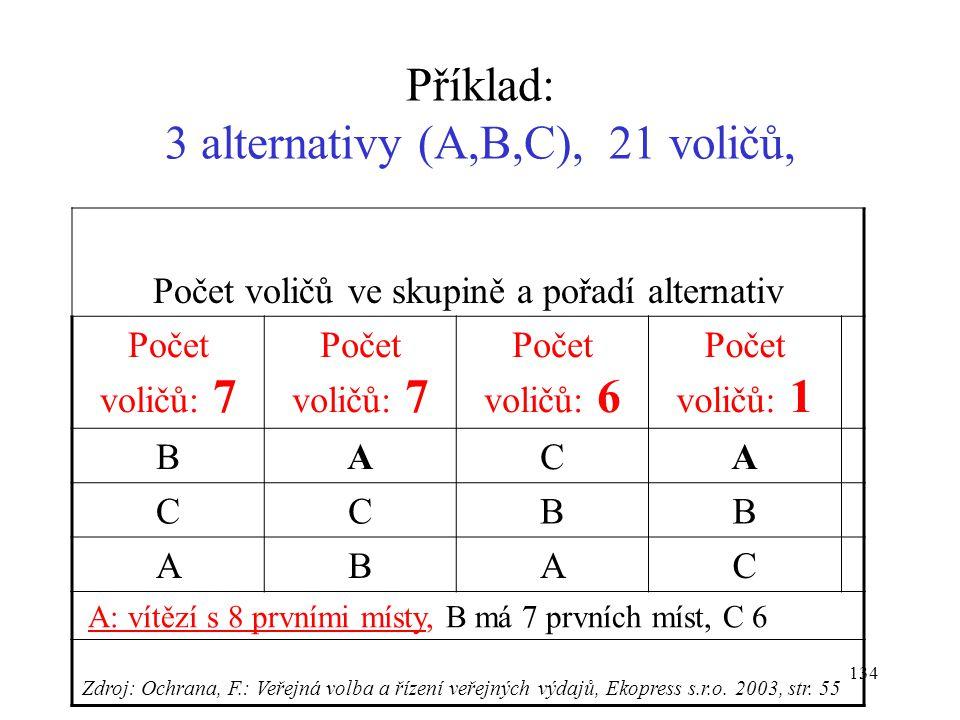 Příklad: 3 alternativy (A,B,C), 21 voličů,
