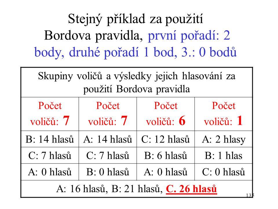 Stejný příklad za použití Bordova pravidla, první pořadí: 2 body, druhé pořadí 1 bod, 3.: 0 bodů