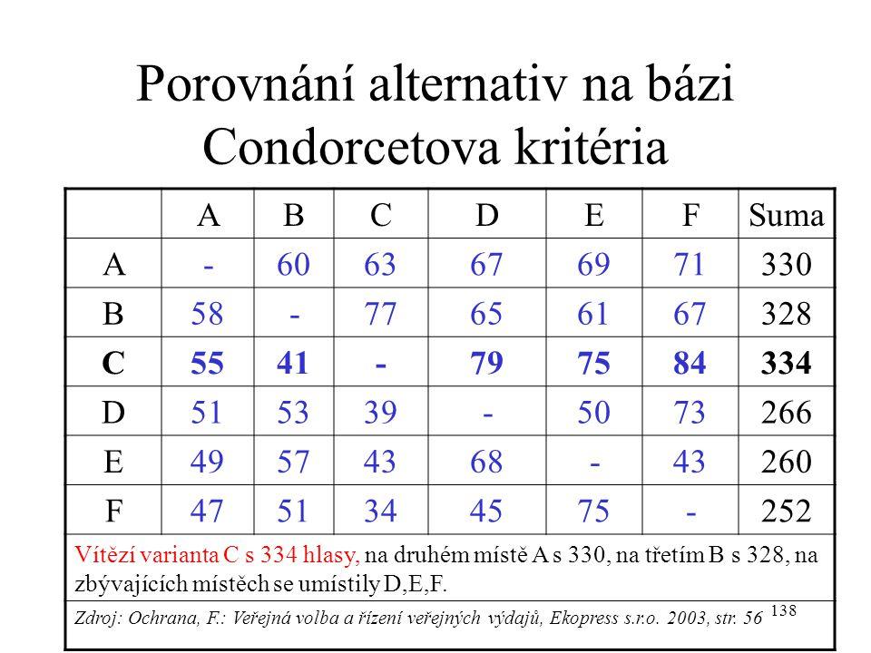 Porovnání alternativ na bázi Condorcetova kritéria