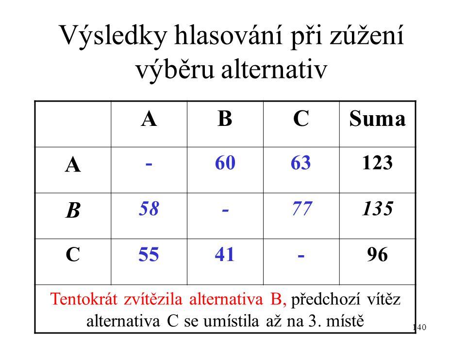 Výsledky hlasování při zúžení výběru alternativ