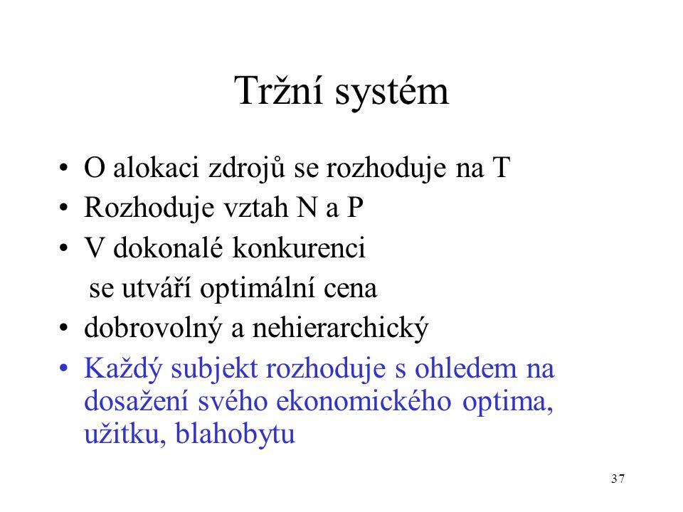 Tržní systém O alokaci zdrojů se rozhoduje na T Rozhoduje vztah N a P