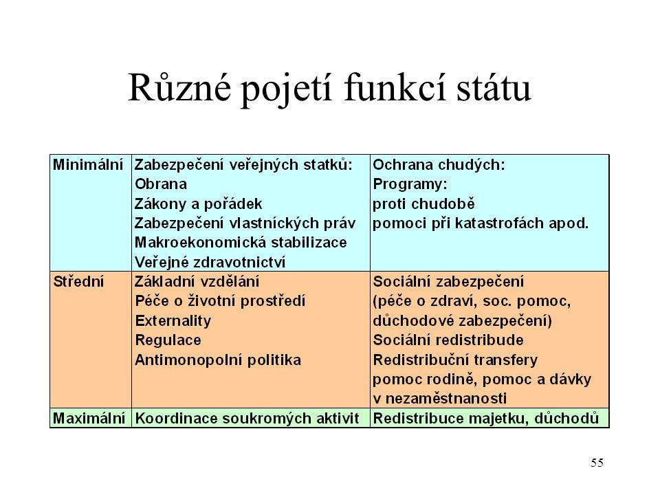 Různé pojetí funkcí státu
