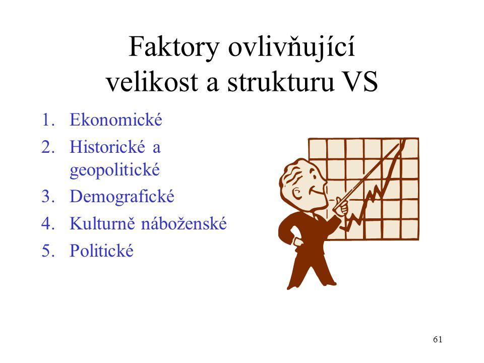 Faktory ovlivňující velikost a strukturu VS