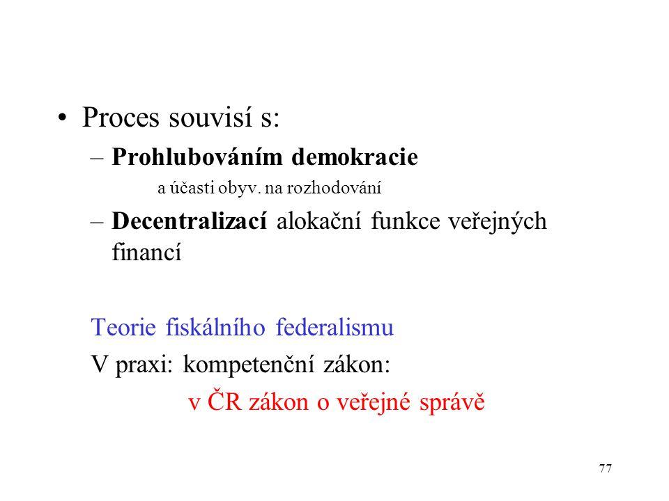 Proces souvisí s: Prohlubováním demokracie
