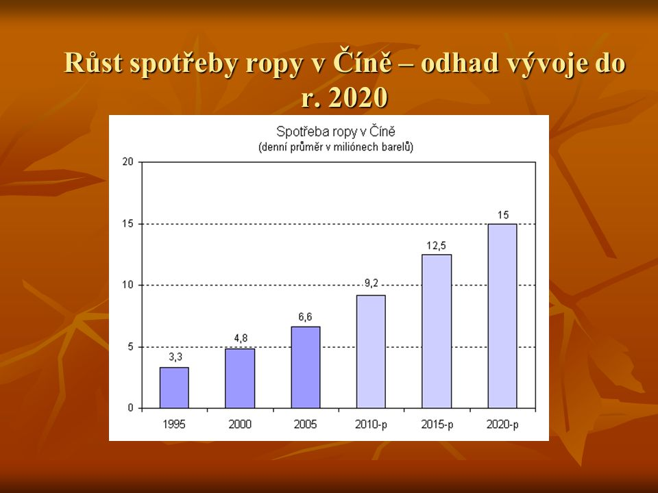 Růst spotřeby ropy v Číně – odhad vývoje do r. 2020