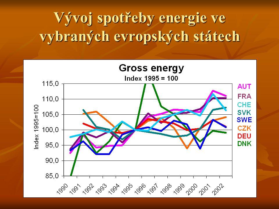 Vývoj spotřeby energie ve vybraných evropských státech