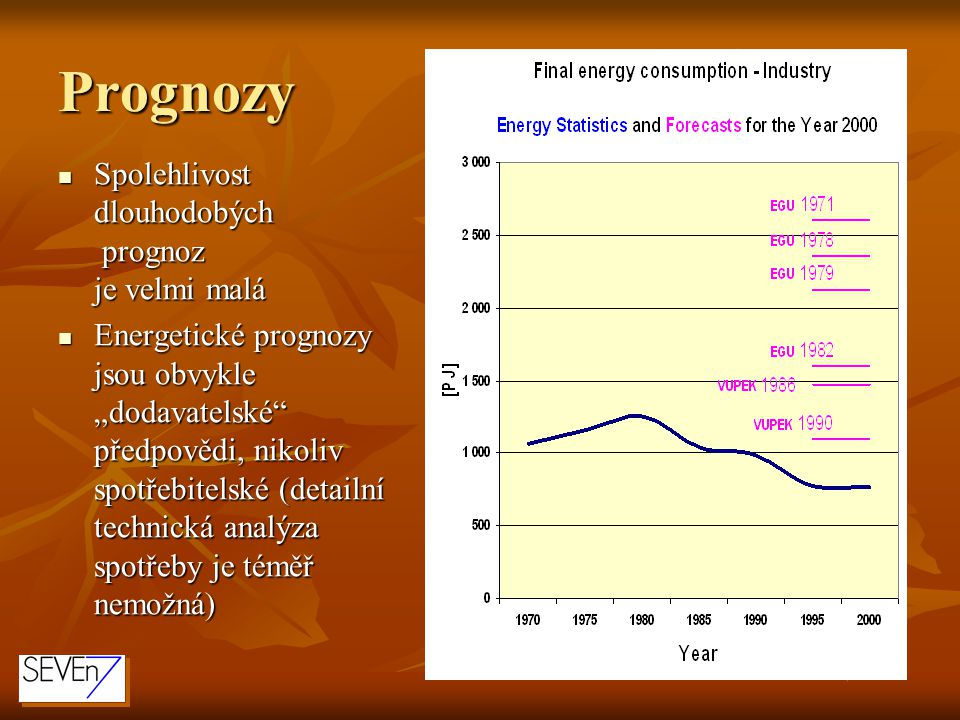 Prognozy Spolehlivost dlouhodobých prognoz je velmi malá