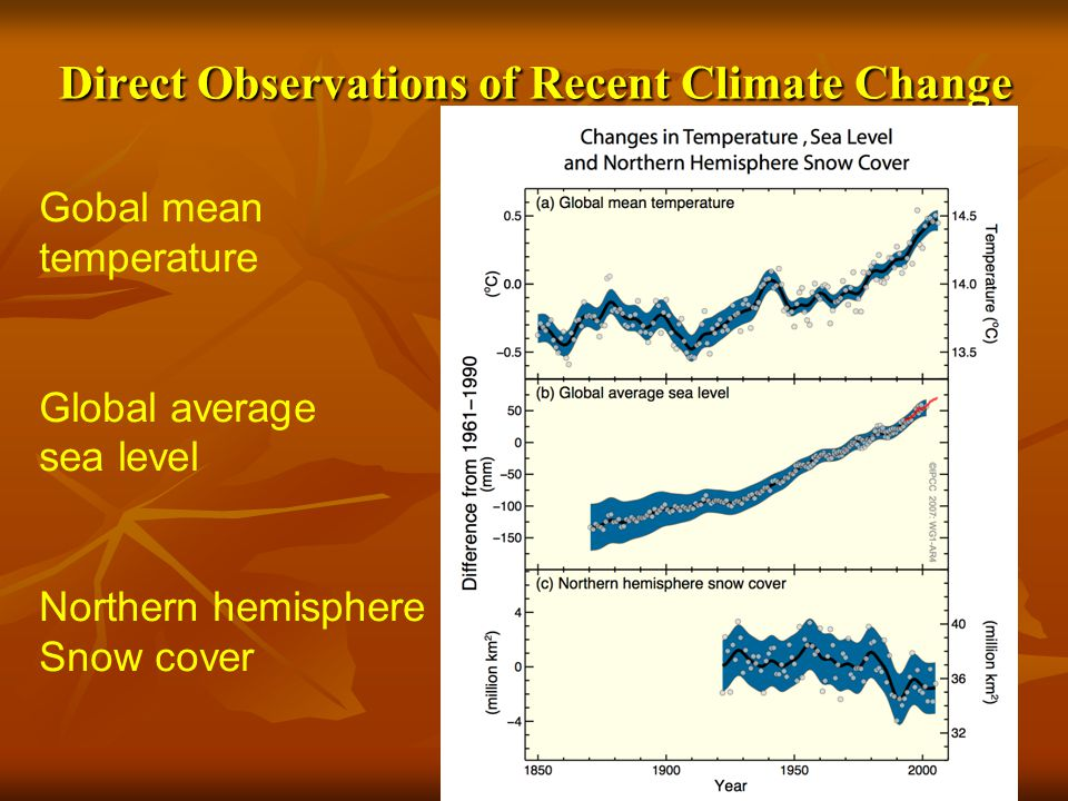 Direct Observations of Recent Climate Change