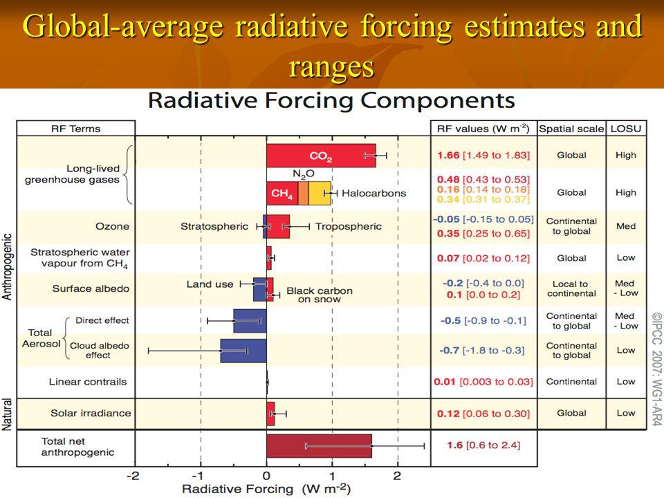 Global-average radiative forcing estimates and ranges