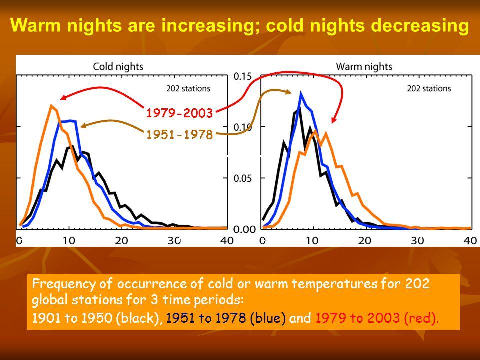 Warm nights are increasing; cold nights decreasing