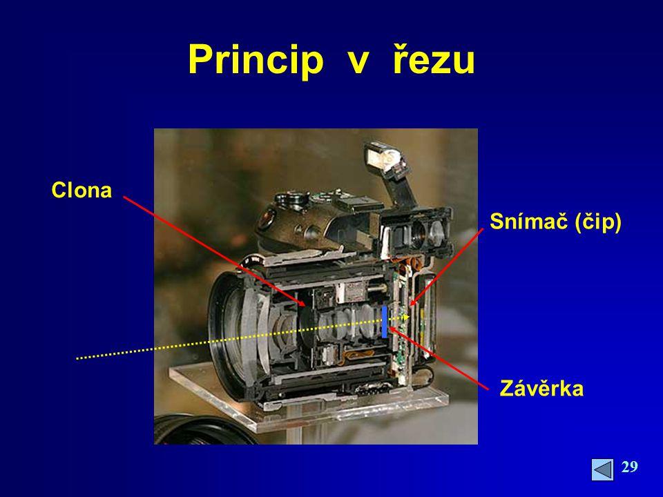 Princip v řezu Clona Snímač (čip) Závěrka