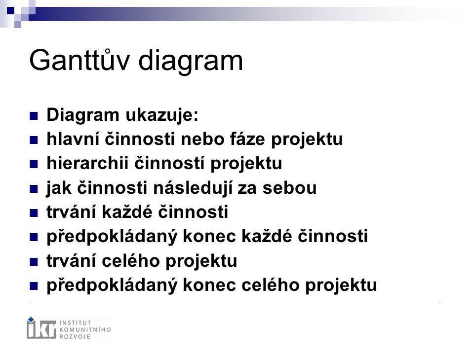 Ganttův diagram Diagram ukazuje: hlavní činnosti nebo fáze projektu