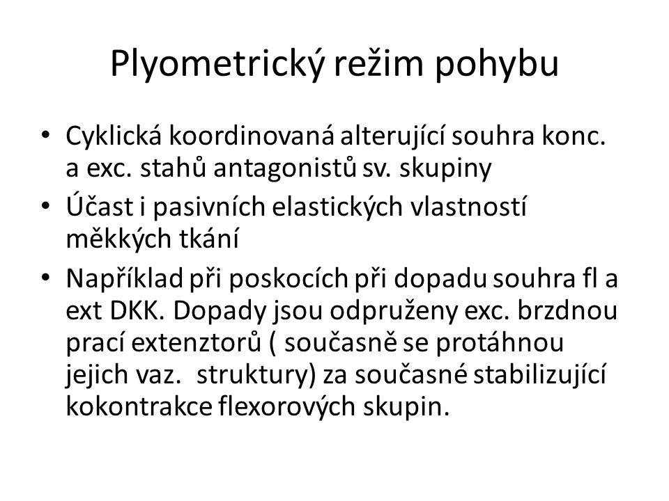 Plyometrický režim pohybu