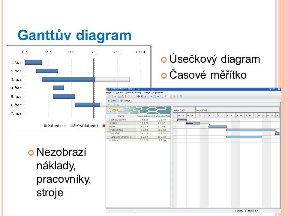 Ganttův diagram Úsečkový diagram Časové měřítko