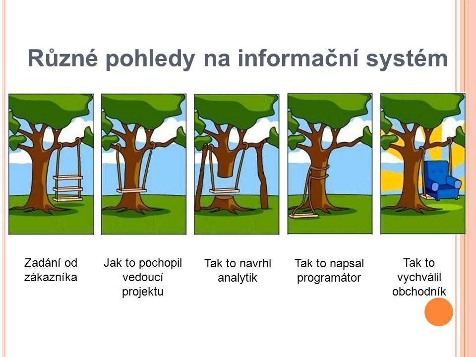 Různé pohledy na informační systém