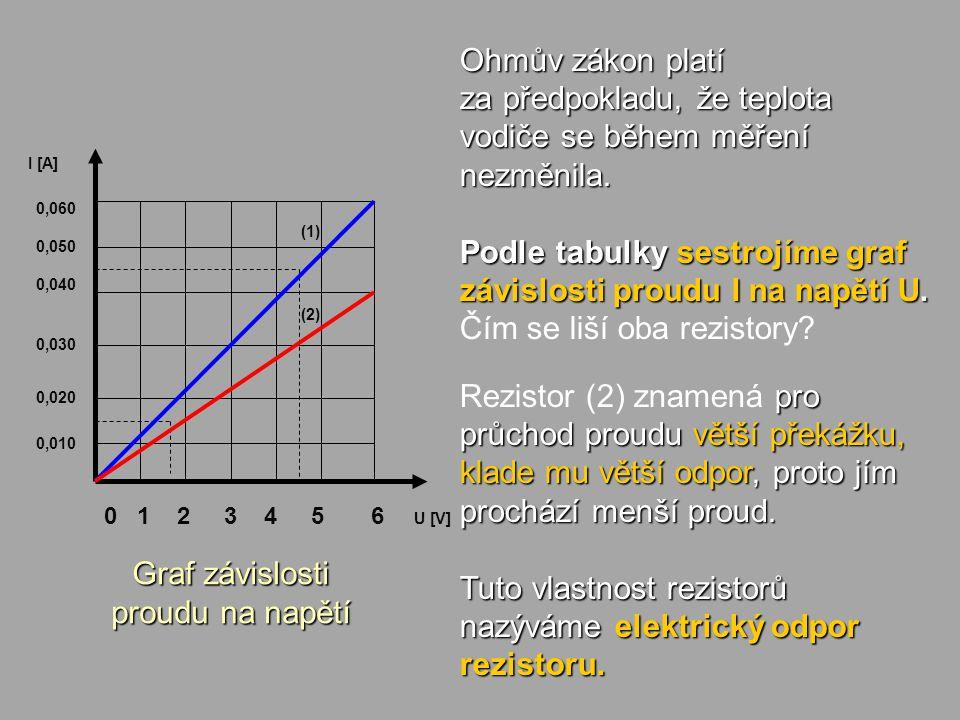 Graf závislosti proudu na napětí