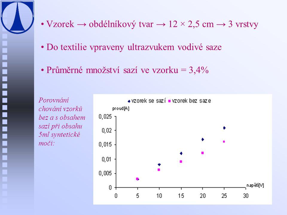 Vzorek → obdélníkový tvar → 12 × 2,5 cm → 3 vrstvy