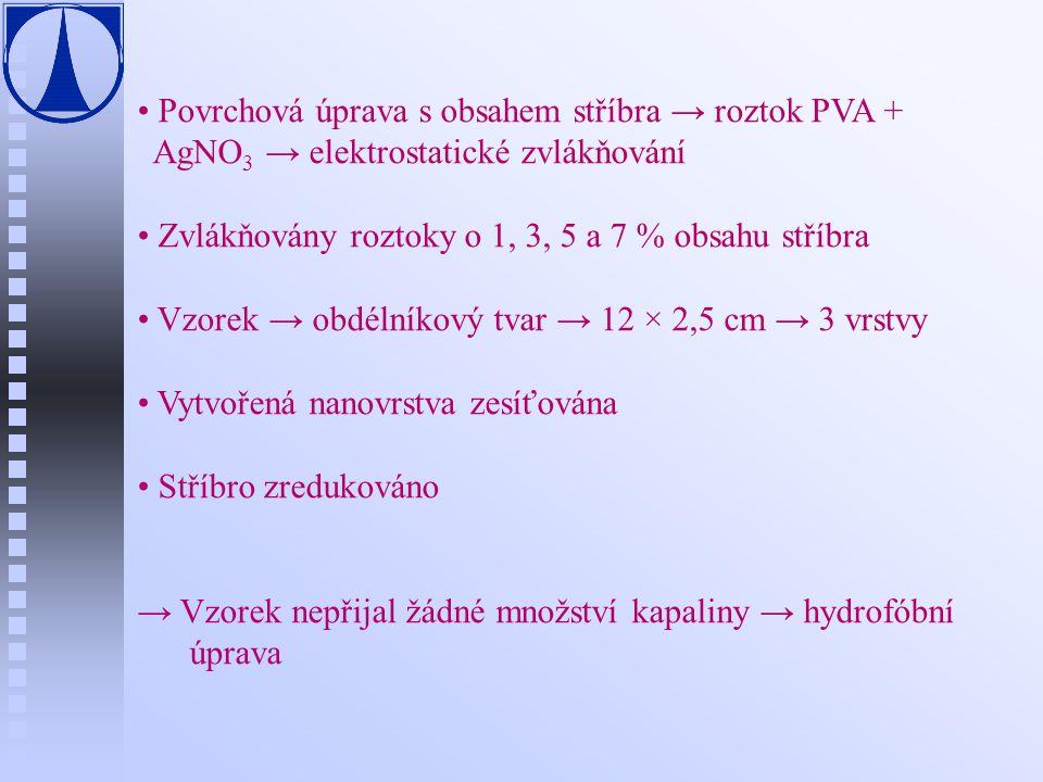 Povrchová úprava s obsahem stříbra → roztok PVA +