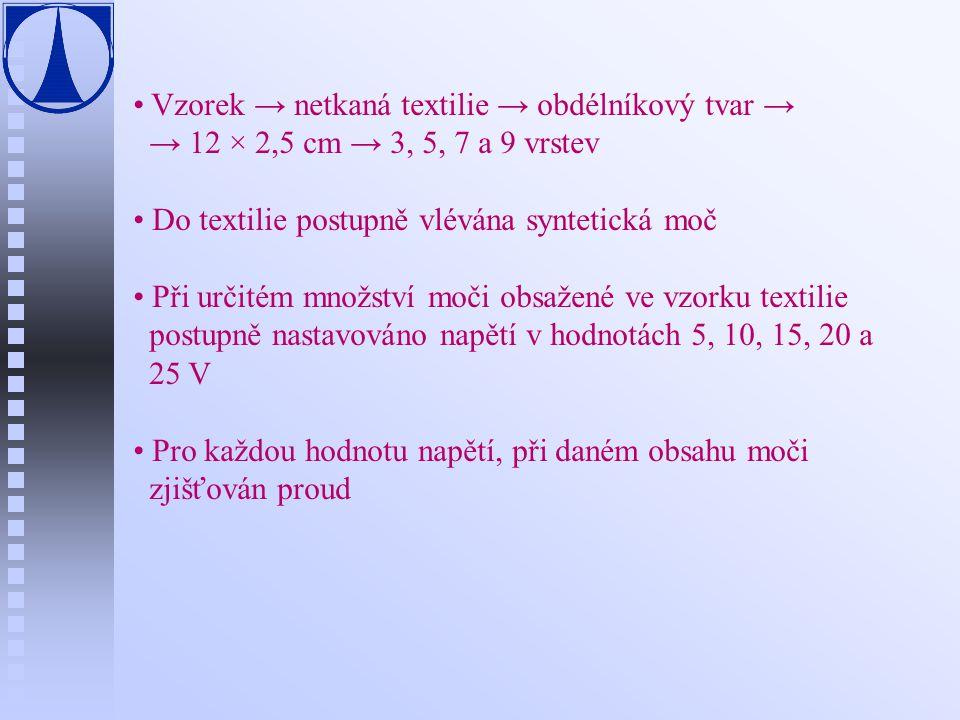 Vzorek → netkaná textilie → obdélníkový tvar →