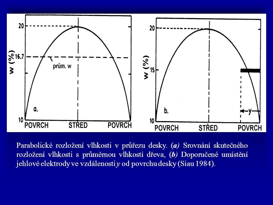 Parabolické rozložení vlhkosti v průřezu desky