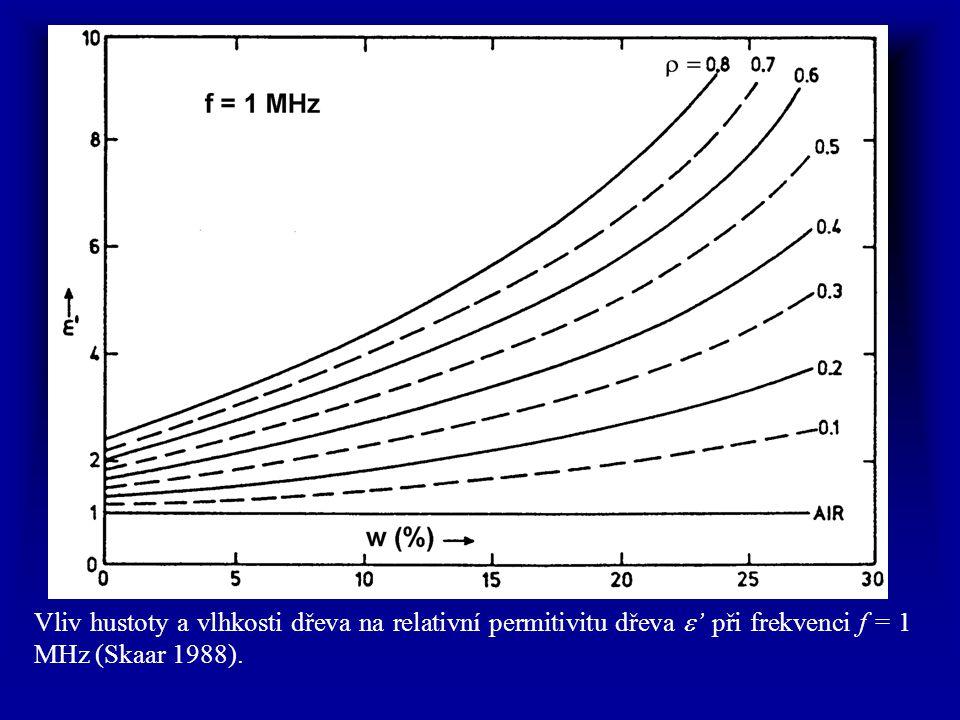Vliv hustoty a vlhkosti dřeva na relativní permitivitu dřeva e' při frekvenci f = 1 MHz (Skaar 1988).