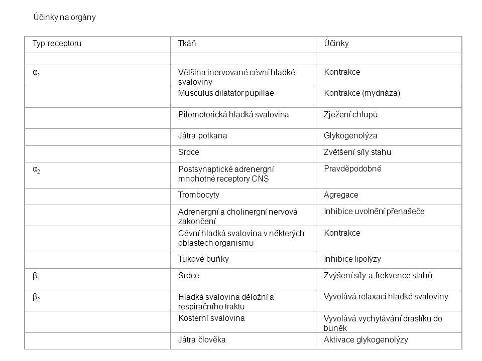 Účinky na orgány. Typ receptoru. Tkáň. Účinky. α1. Většina inervované cévní hladké svaloviny.