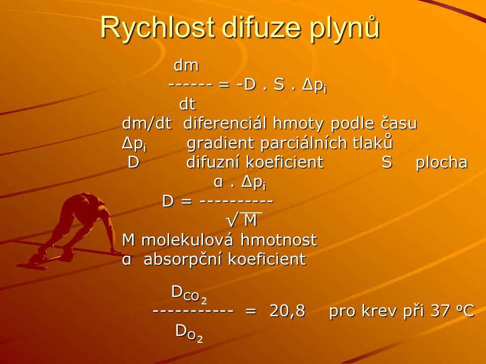 Rychlost difuze plynů dm ------ = -D . S . Δpi dt
