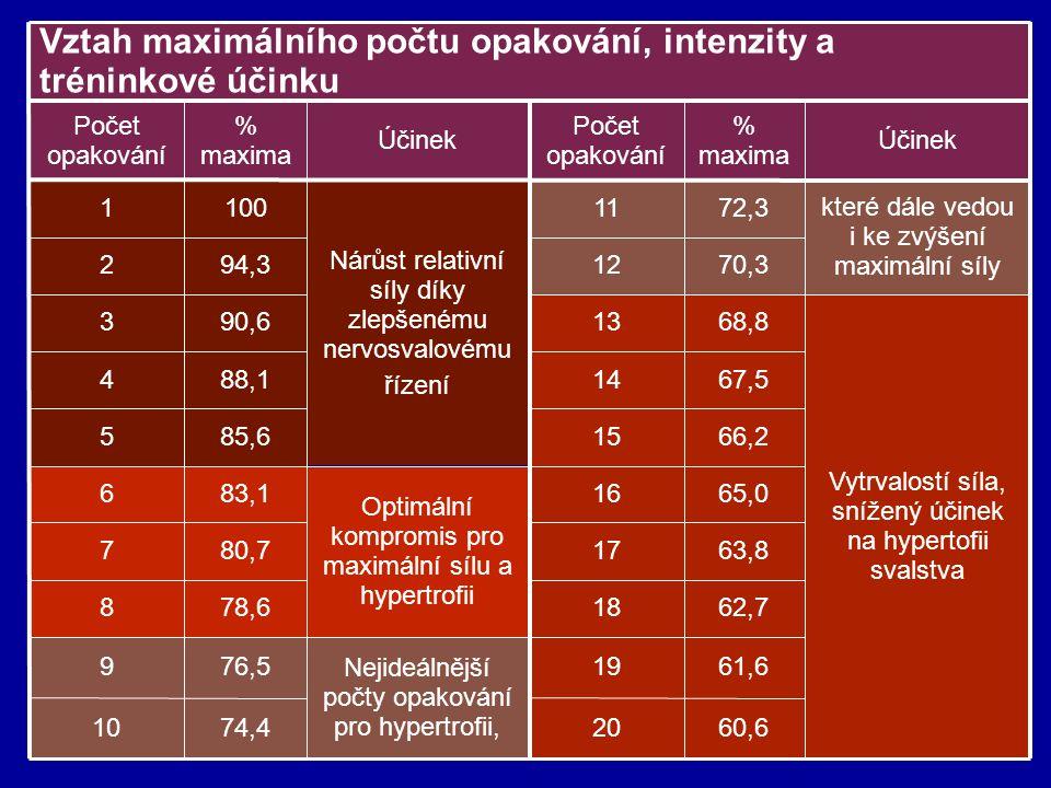 Vztah maximálního počtu opakování, intenzity a tréninkové účinku