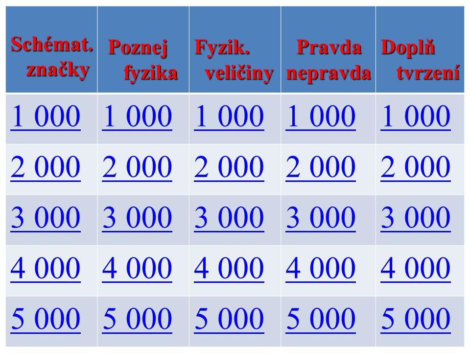 1 000 2 000 3 000 4 000 5 000 Schémat. značky Poznej fyzika Fyzik.